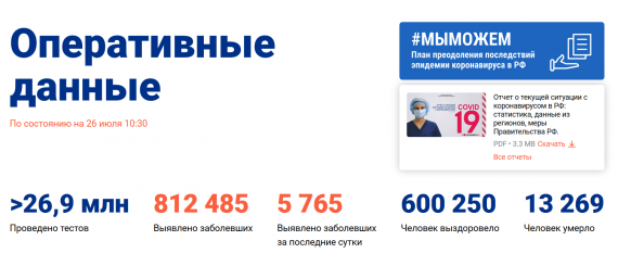 Число заболевших коронавирусом на 26 июля 2020 года в России
