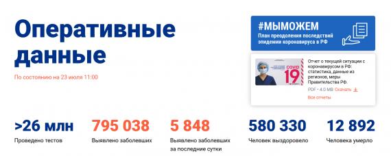 Число заболевших коронавирусом на 23 июля 2020 года в России