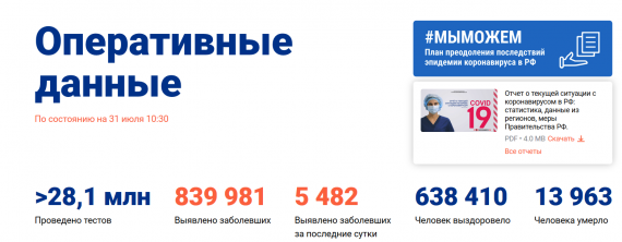 Число заболевших коронавирусом на 31 июля 2020 года в России