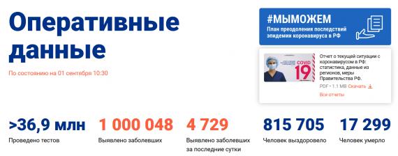 Число заболевших коронавирусом на 01 сентября 2020 года в России