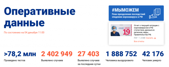 Число заболевших коронавирусом на 04 декабря 2020 года в России