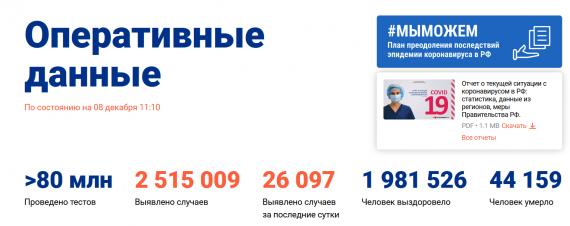 Число заболевших коронавирусом на 08 декабря 2020 года в России