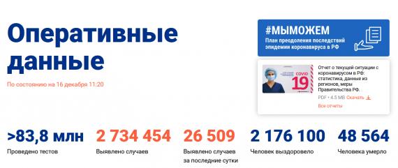 Число заболевших коронавирусом на 16 декабря 2020 года в России