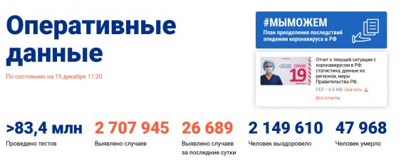 Число заболевших коронавирусом на 15 декабря 2020 года в России