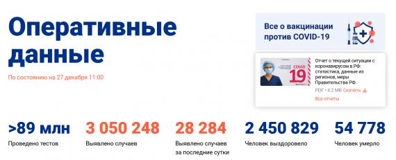Число заболевших коронавирусом на 27 декабря 2020 года в России
