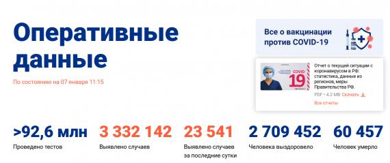 Число заболевших коронавирусом на 07 января 2021 года в России