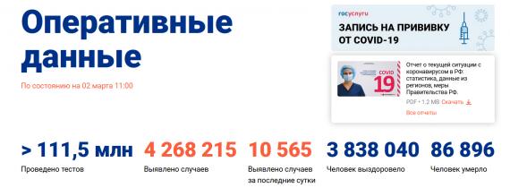 Число заболевших коронавирусом на 02 марта 2021 года в России