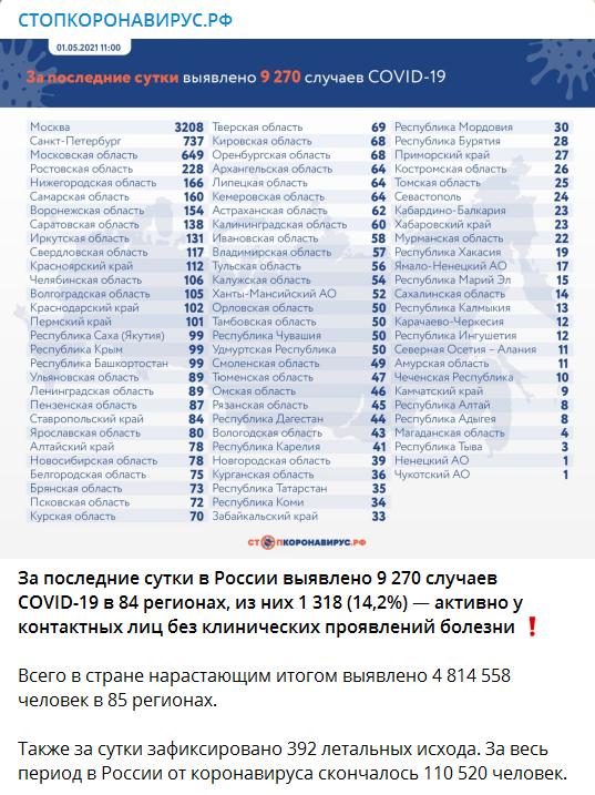 Число заболевших коронавирусом на 01 мая 2021 года в России
