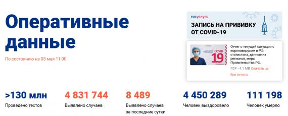 Число заболевших коронавирусом на 03 мая 2021 года в России