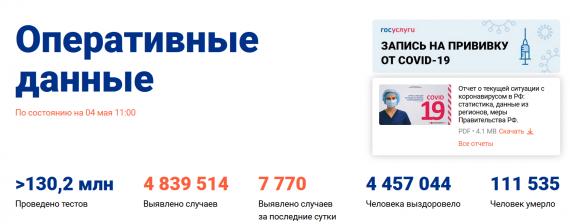 Число заболевших коронавирусом на 04 мая 2021 года в России