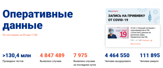 Число заболевших коронавирусом на 05 мая 2021 года в России