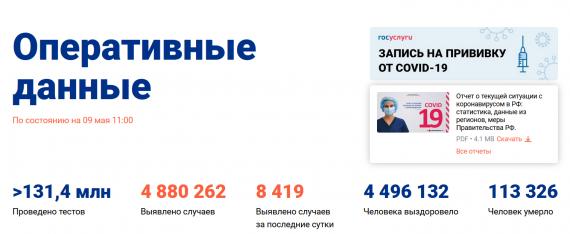Число заболевших коронавирусом на 09 мая 2021 года в России