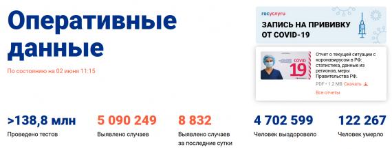 Число заболевших коронавирусом на 02 июня 2021 года в России