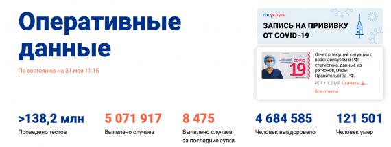 Число заболевших коронавирусом на 31 мая 2021 года в России