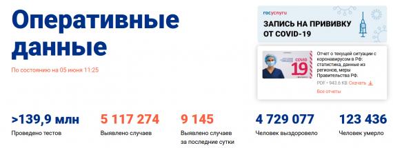 Число заболевших коронавирусом на 05 июня 2021 года в России