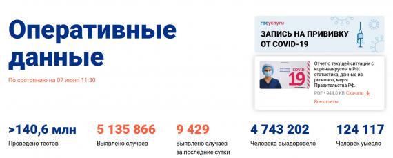 Число заболевших коронавирусом на 07 июня 2021 года в России