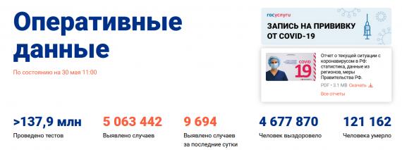 Число заболевших коронавирусом на 30 мая 2021 года в России