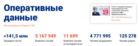Число заболевших коронавирусом на 10 июня 2021 года в России