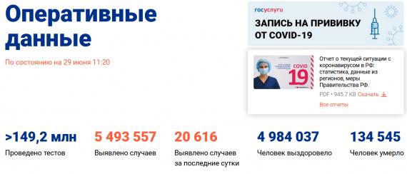 Число заболевших коронавирусом на 29 июня 2021 года в России
