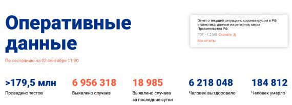 Число заболевших коронавирусом на 02 сентября 2021 года в России