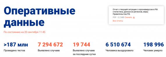 Число заболевших коронавирусом на 20 сентября 2021 года в России
