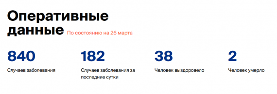 Число заболевших коронавирусом на 26 марта 2020 года в России