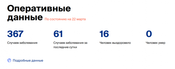 Число заболевших коронавирусом на 22 марта 2020 года в России