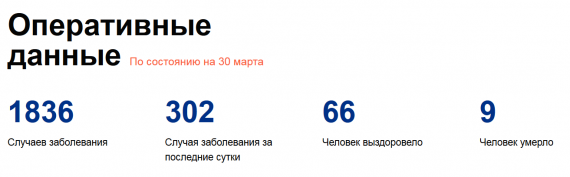 Число заболевших коронавирусом на 30 марта 2020 года в России