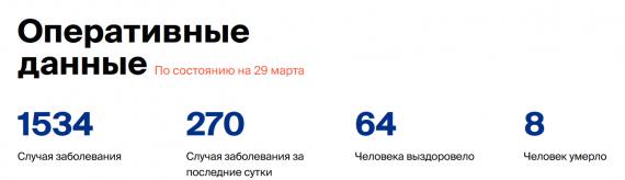 Число заболевших коронавирусом на 29 марта 2020 года в России