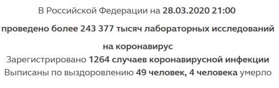 Число заболевших коронавирусом на 28 марта 2020 года в России