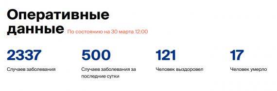 Число заболевших коронавирусом на 31 марта 2020 года в России