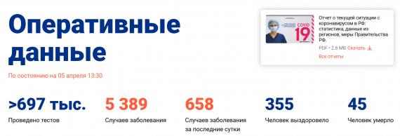 Число заболевших коронавирусом на 5 апреля 2020 года в России