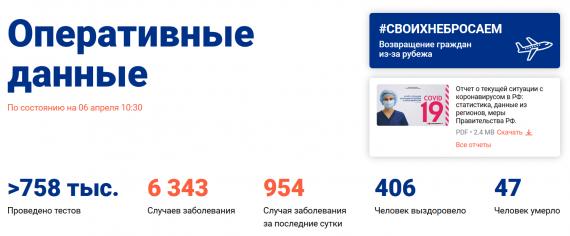 Число заболевших коронавирусом на 6 апреля 2020 года в России