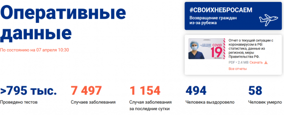 Число заболевших коронавирусом на 7 апреля 2020 года в России