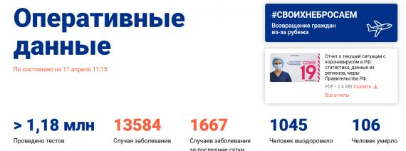 Число заболевших коронавирусом на 11 апреля 2020 года в России