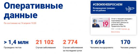Число заболевших коронавирусом на 14 апреля 2020 года в России