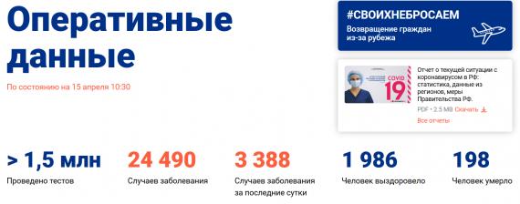 Число заболевших коронавирусом на 15 апреля 2020 года в России