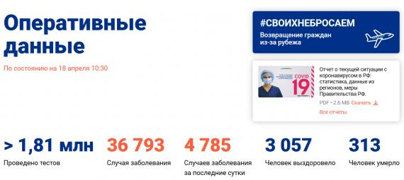 Число заболевших коронавирусом на 18 апреля 2020 года в России