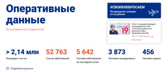 Число заболевших коронавирусом на 21 апреля 2020 года в России