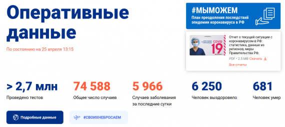 Число заболевших коронавирусом на 25 апреля 2020 года в России