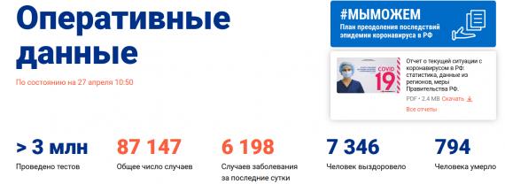 Число заболевших коронавирусом на 27 апреля 2020 года в России