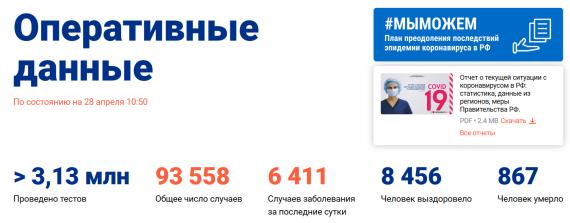 Число заболевших коронавирусом на 28 апреля 2020 года в России