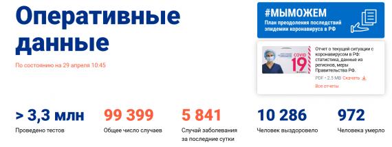 Число заболевших коронавирусом на 29 апреля 2020 года в России