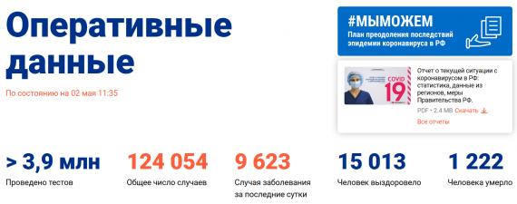 Число заболевших коронавирусом на 2 мая 2020 года в России