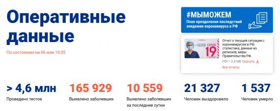 Число заболевших коронавирусом на 6 мая 2020 года в России