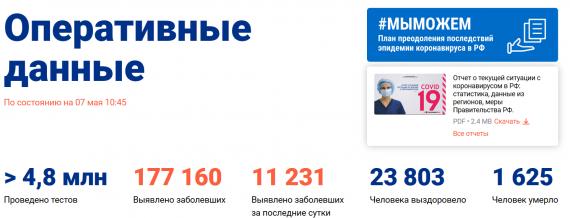 Число заболевших коронавирусом на 7 мая 2020 года в России