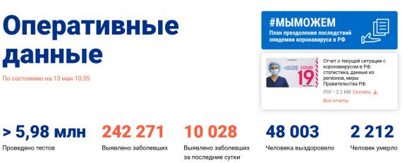 Число заболевших коронавирусом на 13 мая 2020 года в России