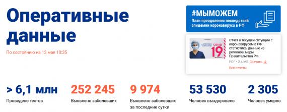 Число заболевших коронавирусом на 14 мая 2020 года в России