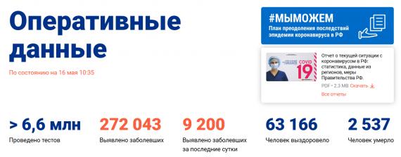 Число заболевших коронавирусом на 16 мая 2020 года в России