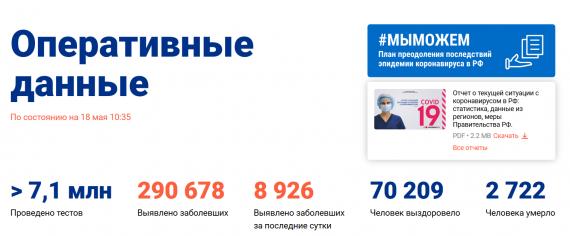 Число заболевших коронавирусом на 18 мая 2020 года в России
